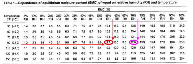 EMC-của-gỗ